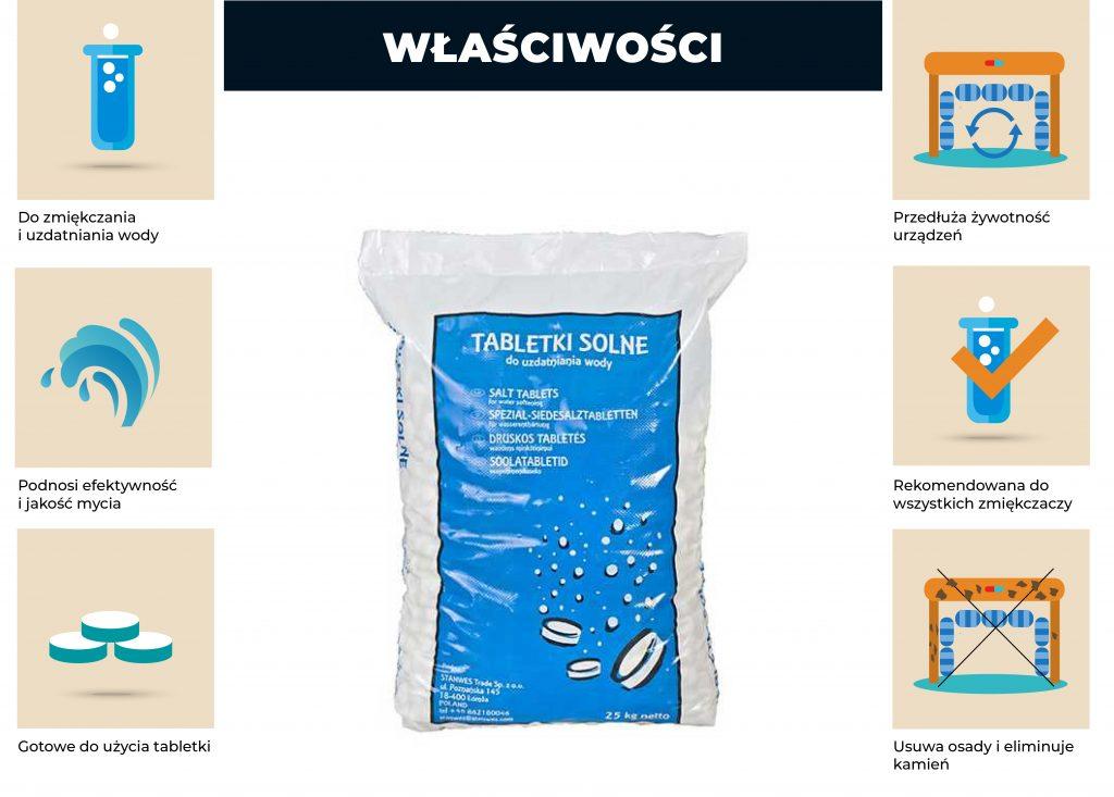 wlasciwosci tabletek solnych